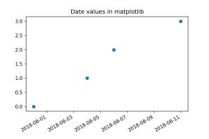 Plot demonstating dates in matplotlib