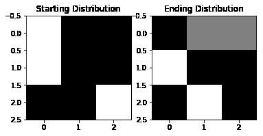 Earth Mover's Distance in Python – Sam Van Kooten